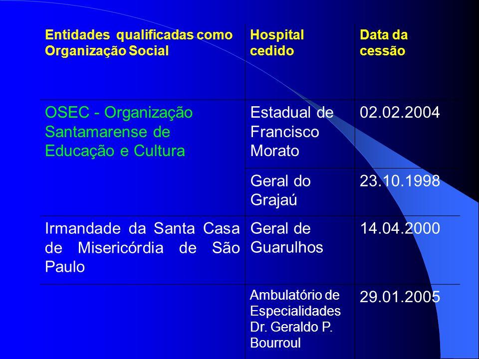 Entidades qualificadas como Organização Social Hospital cedido Data da cessão OSEC - Organização Santamarense de Educação e Cultura Estadual de Franci