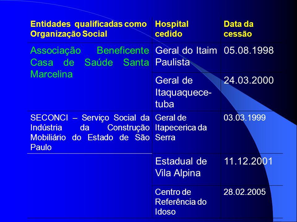 Entidades qualificadas como Organização Social Hospital cedido Data da cessão Associação Beneficente Casa de Saúde Santa Marcelina Geral do Itaim Paul