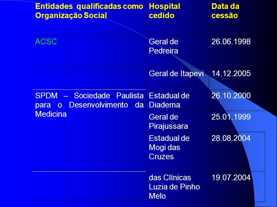 Entidades qualificadas como Organização Social Hospital cedido Data da cessão ACSCGeral de Pedreira 26.06.1998 Geral de Itapevi14.12.2005 SPDM – Socie