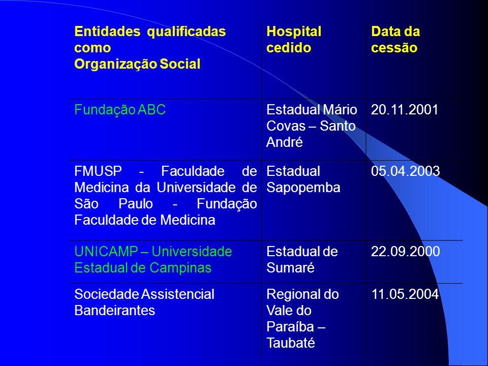 Entidades qualificadas como Organização Social Hospital cedido Data da cessão Fundação ABCEstadual Mário Covas – Santo André 20.11.2001 FMUSP - Faculd