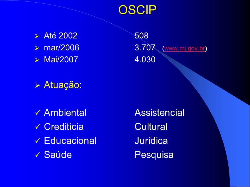 OSCIP Até 2002508 mar/20063.707 (www.mj.gov.br)www.mj.gov.br Mai/20074.030 Atuação: AmbientalAssistencial CreditíciaCultural EducacionalJurídica Saúde