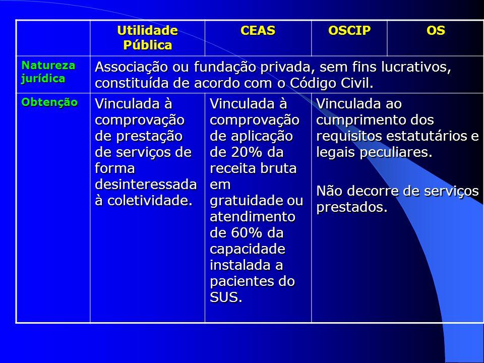 Utilidade Pública CEASOSCIPOS Natureza jurídica Associação ou fundação privada, sem fins lucrativos, constituída de acordo com o Código Civil. Obtençã