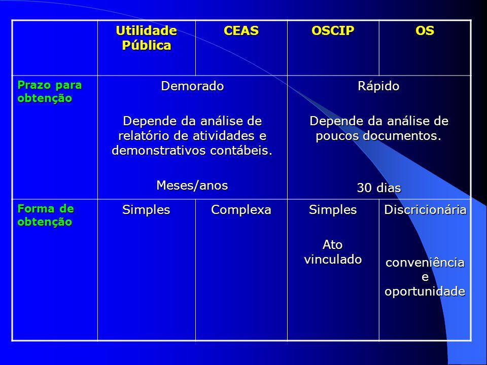Utilidade Pública CEASOSCIPOS Prazo para obtenção Demorado Depende da análise de relatório de atividades e demonstrativos contábeis. Meses/anosRápido