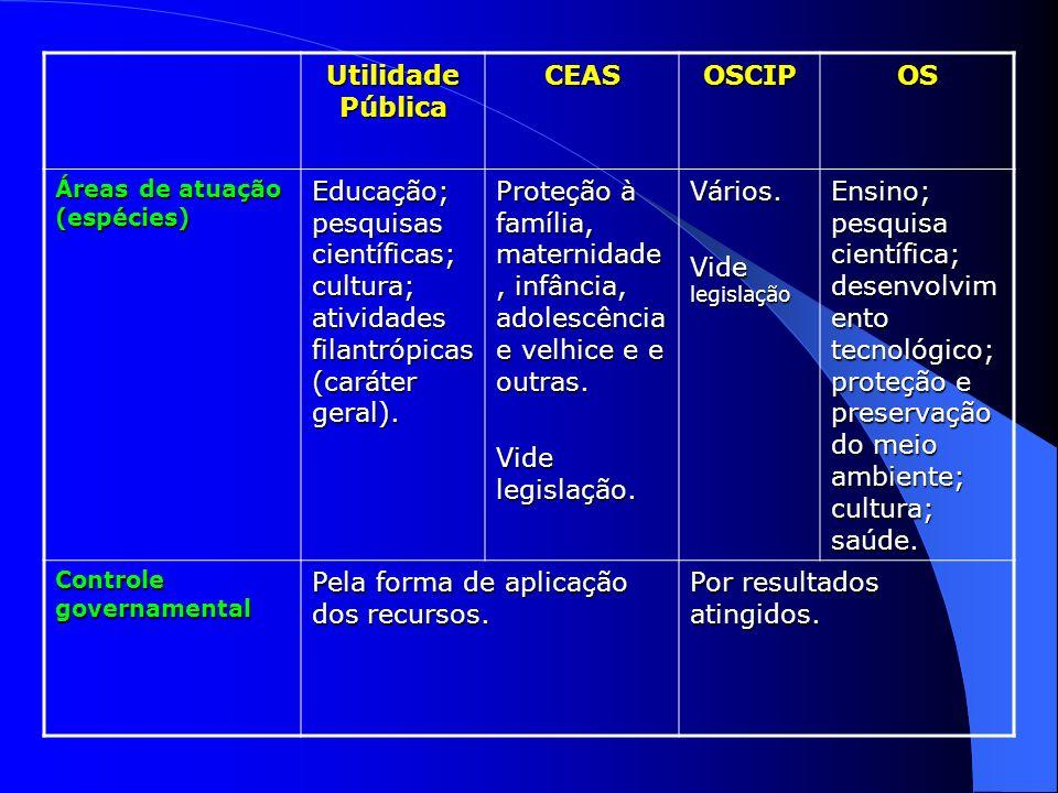 Utilidade Pública CEASOSCIPOS Áreas de atuação (espécies) Educação; pesquisas científicas; cultura; atividades filantrópicas (caráter geral). Proteção