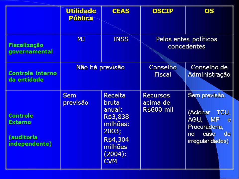 Utilidade Pública CEASOSCIPOS Fiscalização governamental MJINSS Pelos entes políticos concedentes Controle interno da entidade Não há previsão Conselh