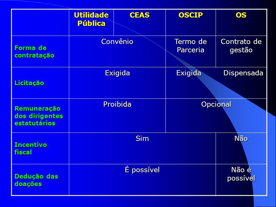 Utilidade Pública CEASOSCIPOS Forma de contratação Convênio Termo de Parceria Contrato de gestão Licitação Exigida Exigida Dispensada Exigida Dispensa