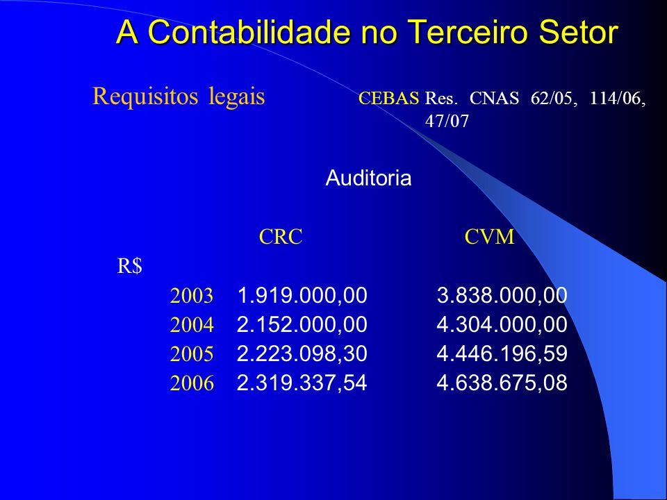 A Contabilidade no Terceiro Setor Requisitos legais CEBAS Res. CNAS 62/05, 114/06, 47/07 Auditoria CRC CVM R$ 2003 1.919.000,003.838.000,00 2004 2.152