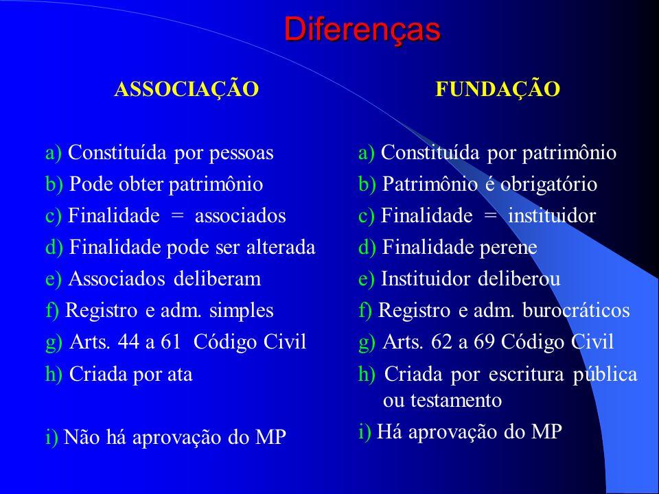 Diferenças ASSOCIAÇÃO a) Constituída por pessoas b) Pode obter patrimônio c) Finalidade = associados d) Finalidade pode ser alterada e) Associados del