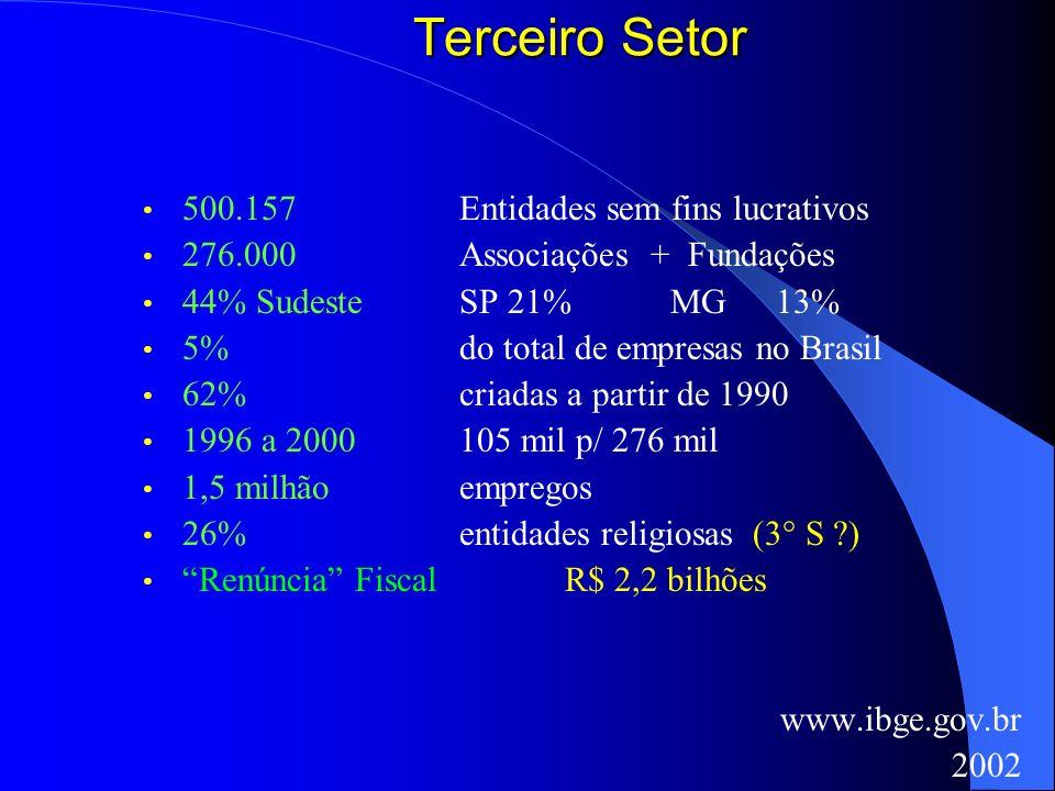 Terceiro Setor 500.157 Entidades sem fins lucrativos 276.000 Associações + Fundações 44% Sudeste SP 21%MG13% 5% do total de empresas no Brasil 62% cri