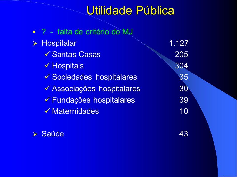 Utilidade Pública ? - falta de critério do MJ Hospitalar 1.127 Santas Casas 205 Hospitais304 Sociedades hospitalares 35 Associações hospitalares 30 Fu