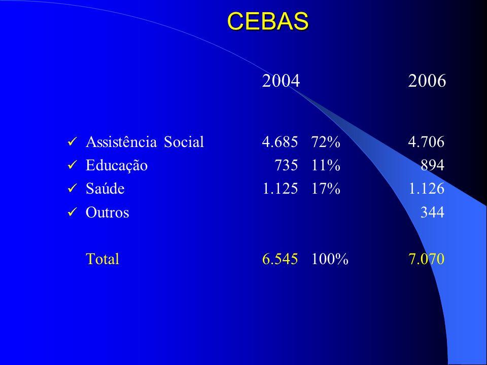 CEBAS 20042006 Assistência Social4.68572%4.706 Educação 73511% 894 Saúde1.12517%1.126 Outros 344 Total6.545100%7.070
