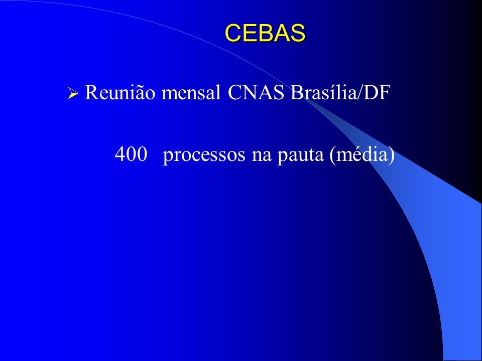 CEBAS Reunião mensal CNAS Brasília/DF 400 processos na pauta (média)