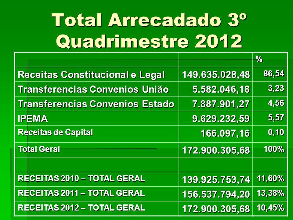 Total Arrecadado 3º Quadrimestre 2012 % Receitas Constitucional e Legal 149.635.028,4886,54 Transferencias Convenios União 5.582.046,183,23 Transferen