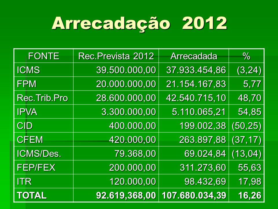 Arrecadação 2012 FONTE Rec.Prevista 2012 Arrecadada% ICMS39.500.000,0037.933.454,86(3,24) FPM20.000.000,0021.154.167,835,77 Rec.Trib.Pro28.600.000,004