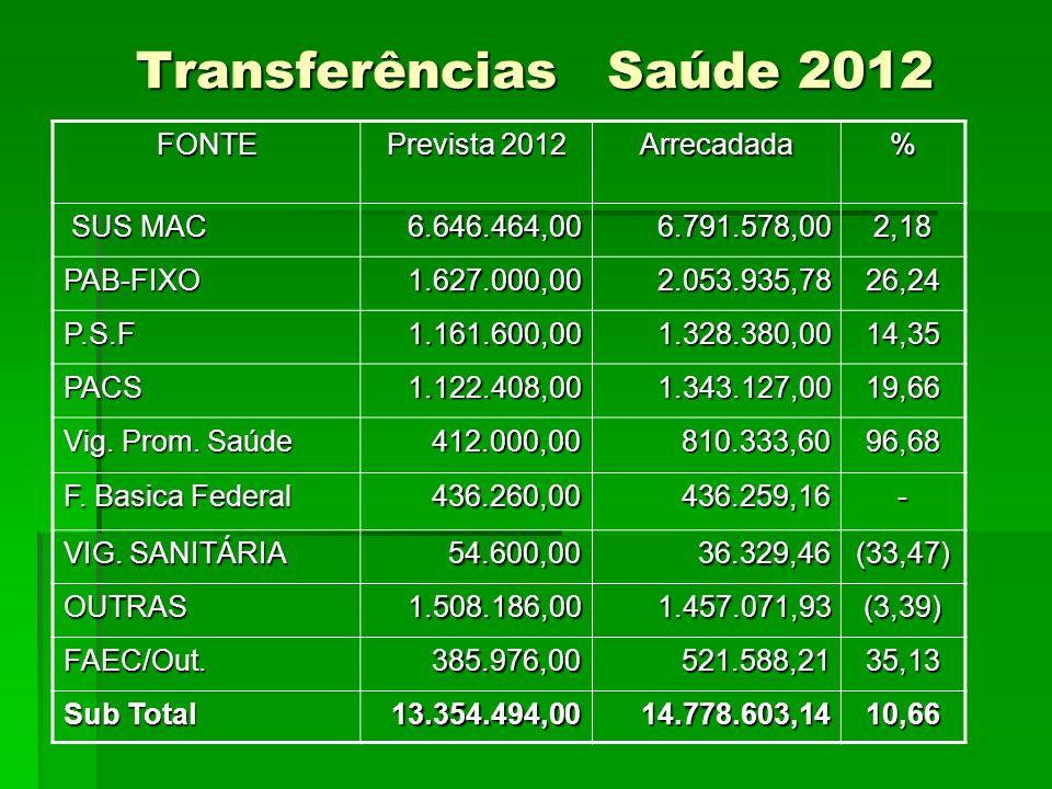 Transferências Saúde 2012 FONTE Prevista 2012 Arrecadada% SUS MAC SUS MAC6.646.464,006.791.578,002,18 PAB-FIXO1.627.000,002.053.935,7826,24 P.S.F1.161.600,001.328.380,0014,35 PACS1.122.408,001.343.127,0019,66 Vig.