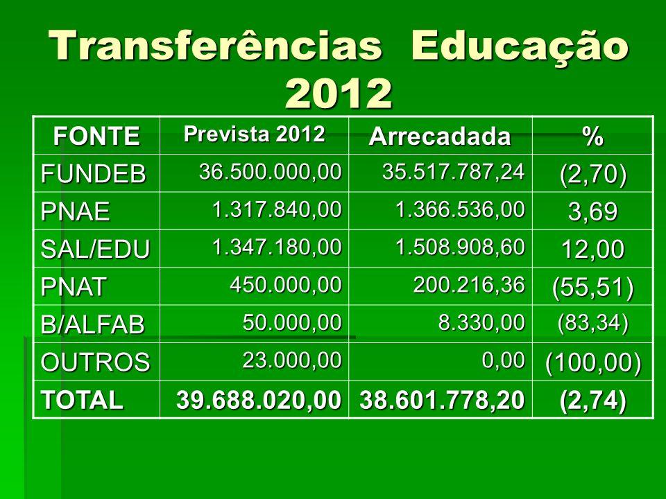Transferências Educação 2012 FONTE Prevista 2012 Arrecadada% FUNDEB36.500.000,0035.517.787,24(2,70) PNAE1.317.840,001.366.536,003,69 SAL/EDU1.347.180,