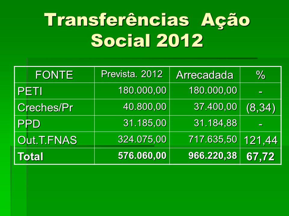 Transferências Ação Social 2012 FONTE Prevista. 2012 Arrecadada% PETI180.000,00180.000,00- Creches/Pr40.800,0037.400,00(8,34) PPD31.185,0031.184,88- O