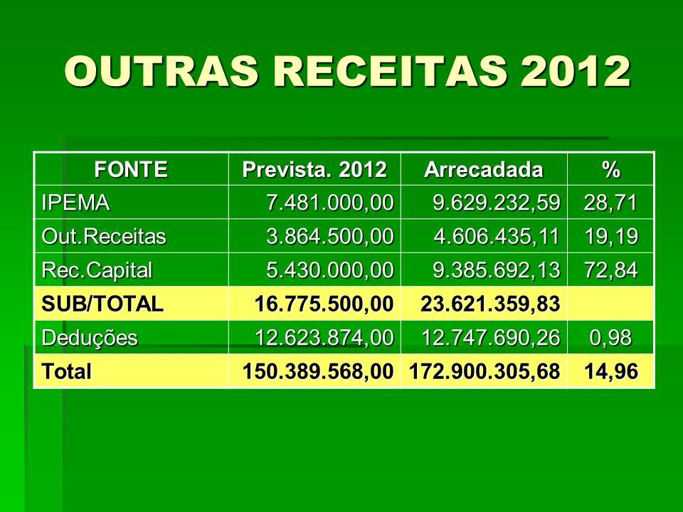 OUTRAS RECEITAS 2012 FONTE Prevista. 2012 Arrecadada% IPEMA7.481.000,009.629.232,5928,71 Out.Receitas3.864.500,004.606.435,1119,19 Rec.Capital5.430.00