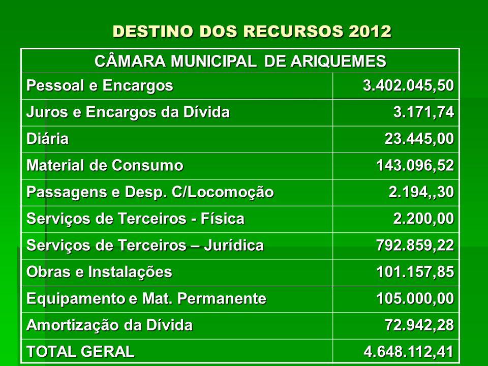 DESTINO DOS RECURSOS 2012 DESTINO DOS RECURSOS 2012 CÂMARA MUNICIPAL DE ARIQUEMES Pessoal e Encargos 3.402.045,50 Juros e Encargos da Dívida 3.171,74