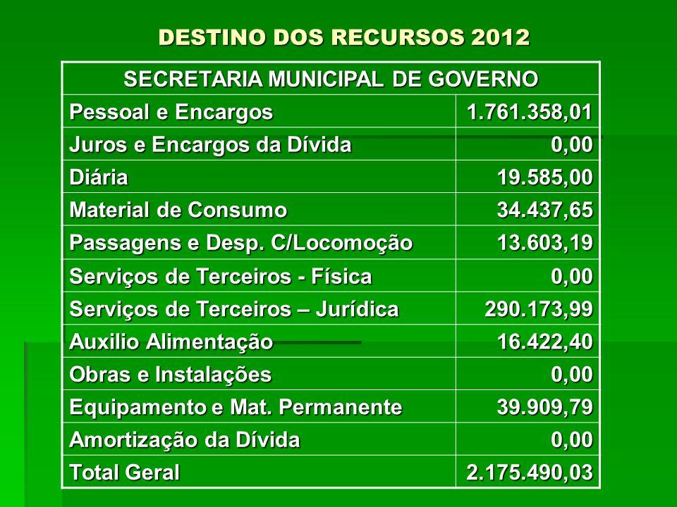 DESTINO DOS RECURSOS 2012 SECRETARIA MUNICIPAL DE GOVERNO Pessoal e Encargos 1.761.358,01 Juros e Encargos da Dívida 0,00 Diária19.585,00 Material de