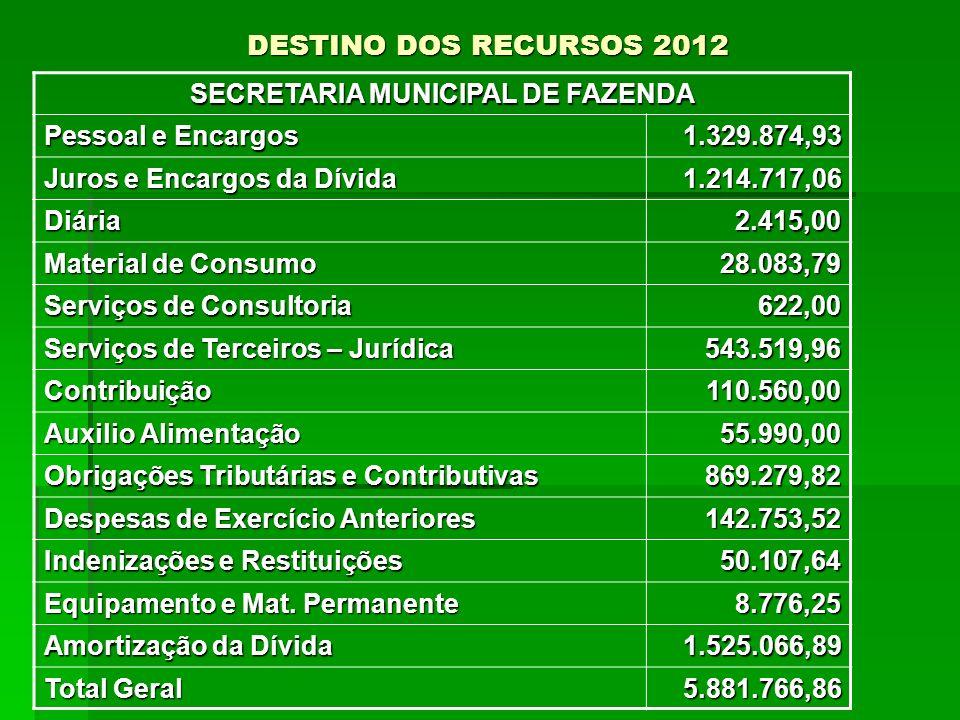 DESTINO DOS RECURSOS 2012 SECRETARIA MUNICIPAL DE FAZENDA Pessoal e Encargos 1.329.874,93 Juros e Encargos da Dívida 1.214.717,06 Diária2.415,00 Mater