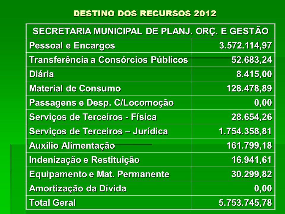 DESTINO DOS RECURSOS 2012 SECRETARIA MUNICIPAL DE PLANJ. ORÇ. E GESTÃO Pessoal e Encargos 3.572.114,97 Transferência a Consórcios Públicos 52.683,24 D