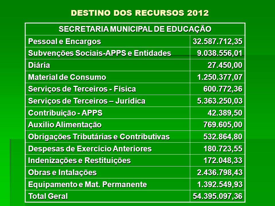 DESTINO DOS RECURSOS 2012 SECRETARIA MUNICIPAL DE EDUCAÇÃO Pessoal e Encargos 32.587.712,35 Subvenções Sociais-APPS e Entidades 9.038.556,01 Diária27.