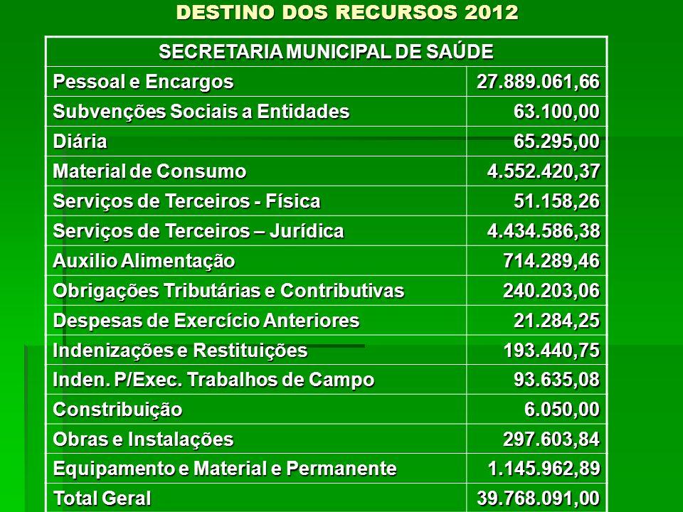 DESTINO DOS RECURSOS 2012 SECRETARIA MUNICIPAL DE SAÚDE Pessoal e Encargos 27.889.061,66 Subvenções Sociais a Entidades 63.100,00 Diária65.295,00 Mate