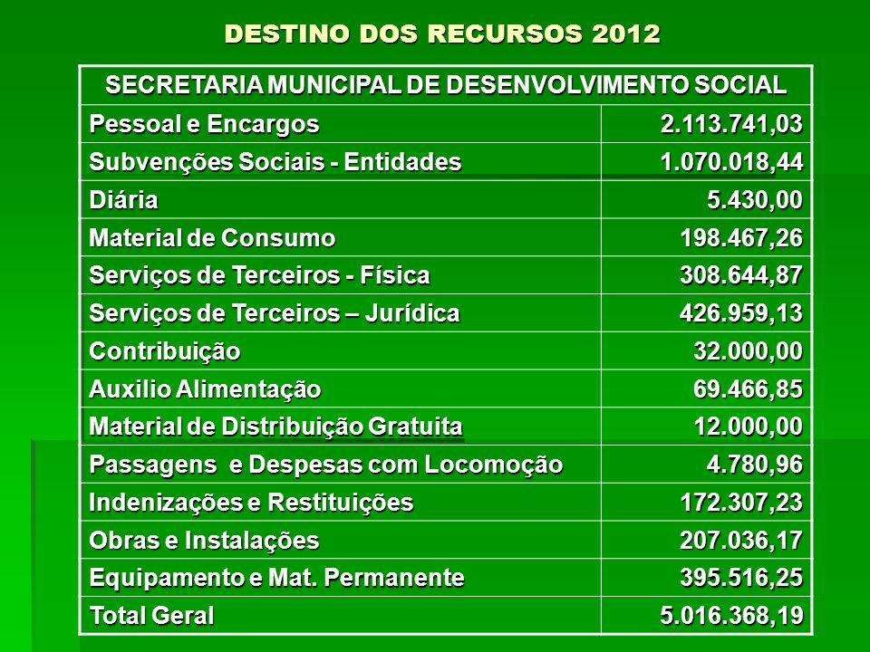 DESTINO DOS RECURSOS 2012 SECRETARIA MUNICIPAL DE DESENVOLVIMENTO SOCIAL Pessoal e Encargos 2.113.741,03 Subvenções Sociais - Entidades 1.070.018,44 D