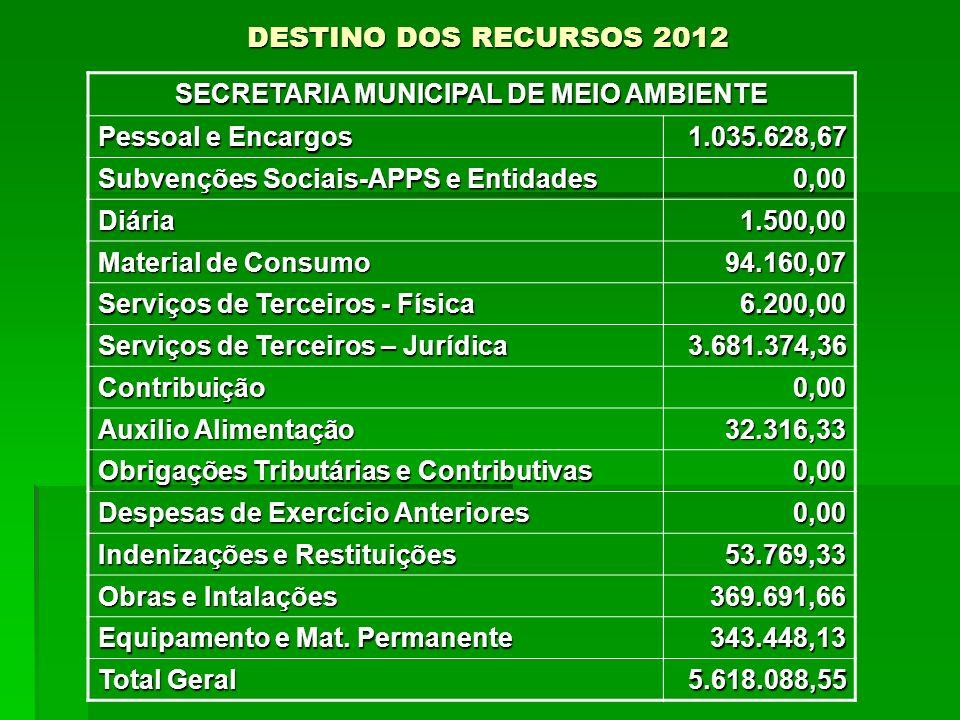 DESTINO DOS RECURSOS 2012 SECRETARIA MUNICIPAL DE MEIO AMBIENTE Pessoal e Encargos 1.035.628,67 Subvenções Sociais-APPS e Entidades 0,00 Diária1.500,0