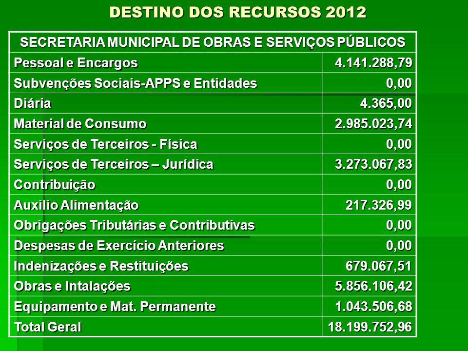 DESTINO DOS RECURSOS 2012 SECRETARIA MUNICIPAL DE OBRAS E SERVIÇOS PÚBLICOS Pessoal e Encargos 4.141.288,79 Subvenções Sociais-APPS e Entidades 0,00 D