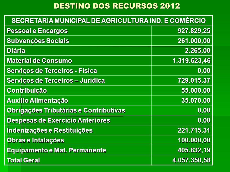 DESTINO DOS RECURSOS 2012 SECRETARIA MUNICIPAL DE AGRICULTURA IND. E COMÉRCIO Pessoal e Encargos 927.829,25 Subvenções Sociais 261.000,00 Diária2.265,