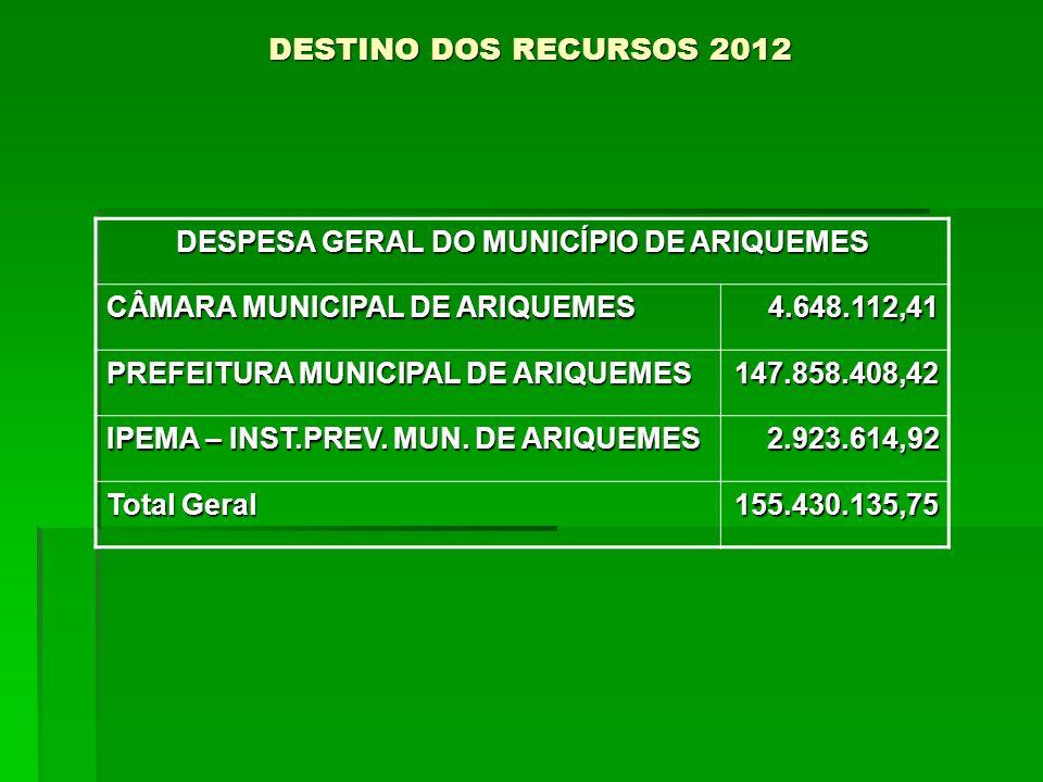 DESTINO DOS RECURSOS 2012 DESPESA GERAL DO MUNICÍPIO DE ARIQUEMES CÂMARA MUNICIPAL DE ARIQUEMES 4.648.112,41 PREFEITURA MUNICIPAL DE ARIQUEMES 147.858.408,42 IPEMA – INST.PREV.