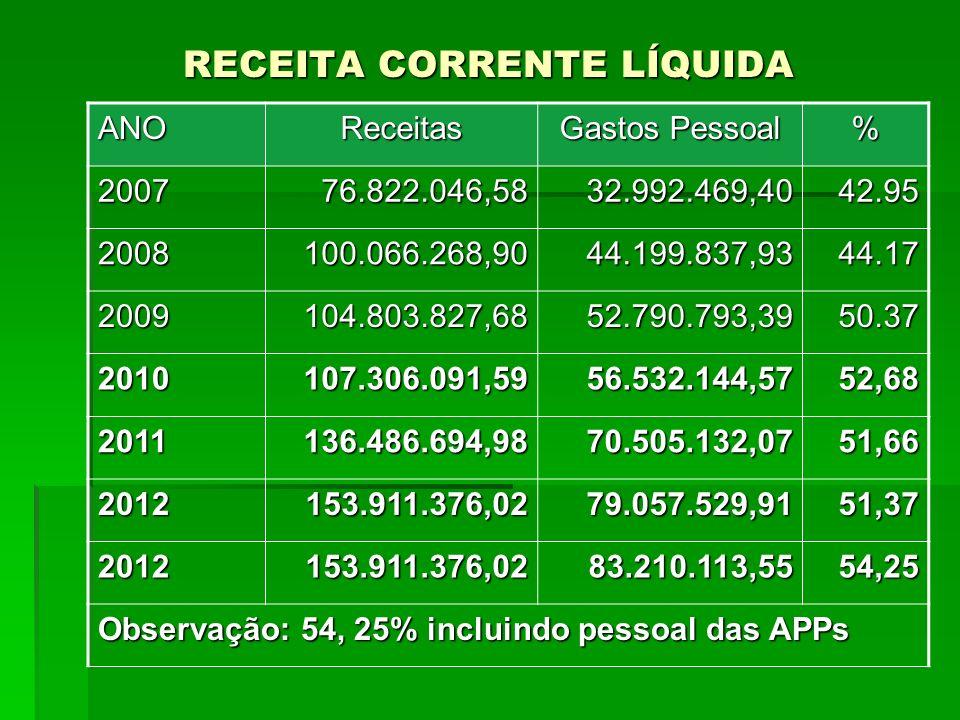 RECEITA CORRENTE LÍQUIDA ANOReceitas Gastos Pessoal % 200776.822.046,5832.992.469,4042.95 2008100.066.268,9044.199.837,9344.17 2009104.803.827,6852.79