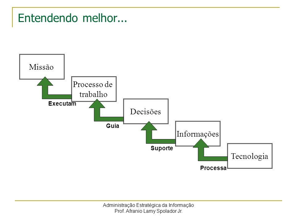 Administração Estratégica da Informação Prof. Afranio Lamy Spolador Jr. Entendendo melhor... Missão Processo de trabalho Decisões Informações Tecnolog