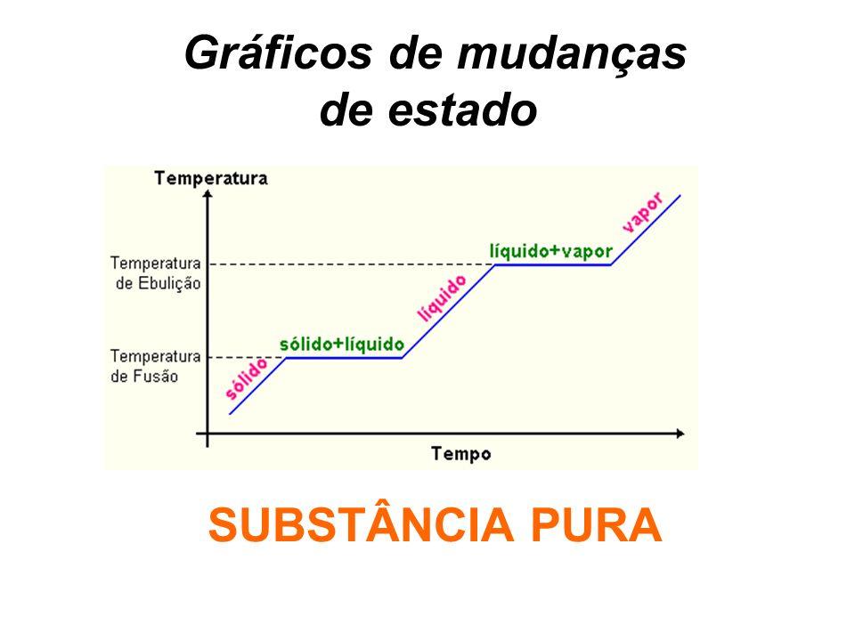 Gráficos de mudanças de estado SUBSTÂNCIA PURA