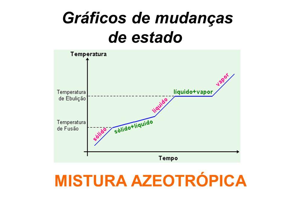 Gráficos de mudanças de estado MISTURA AZEOTRÓPICA