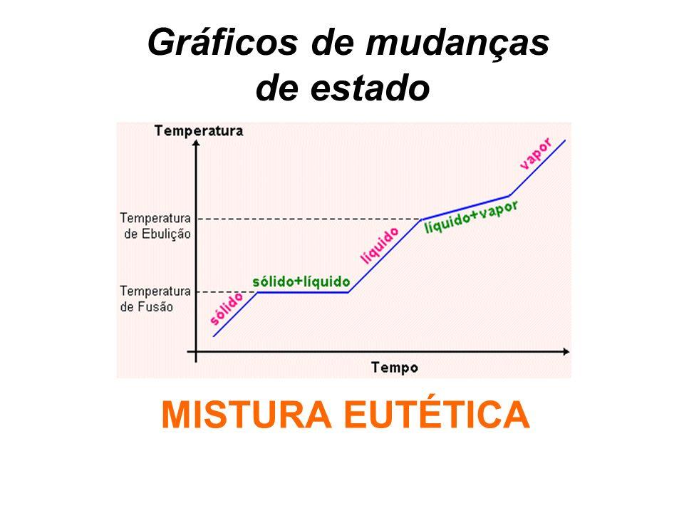 Gráficos de mudanças de estado MISTURA EUTÉTICA