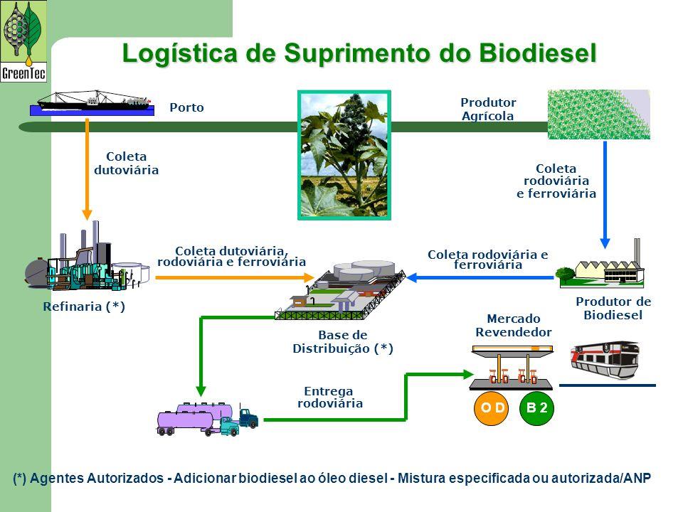 (*) Agentes Autorizados - Adicionar biodiesel ao óleo diesel - Mistura especificada ou autorizada/ANP Coleta dutoviária Coleta rodoviária e ferroviári