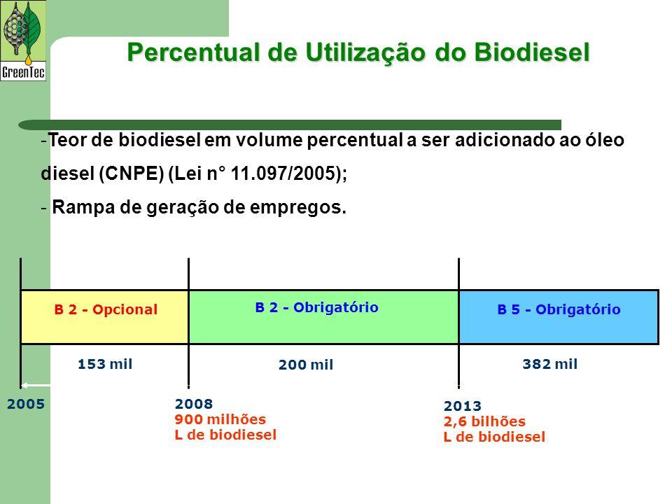 Percentual de Utilização do Biodiesel -Teor de biodiesel em volume percentual a ser adicionado ao óleo diesel (CNPE) (Lei n° 11.097/2005); - Rampa de