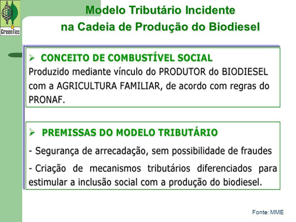 Fonte: MME Modelo Tributário Incidente na Cadeia de Produção do Biodiesel