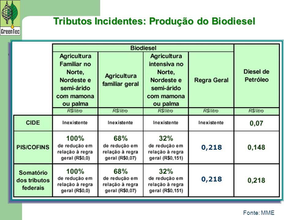 Fonte: MME Tributos Incidentes: Produção do Biodiesel 0,218