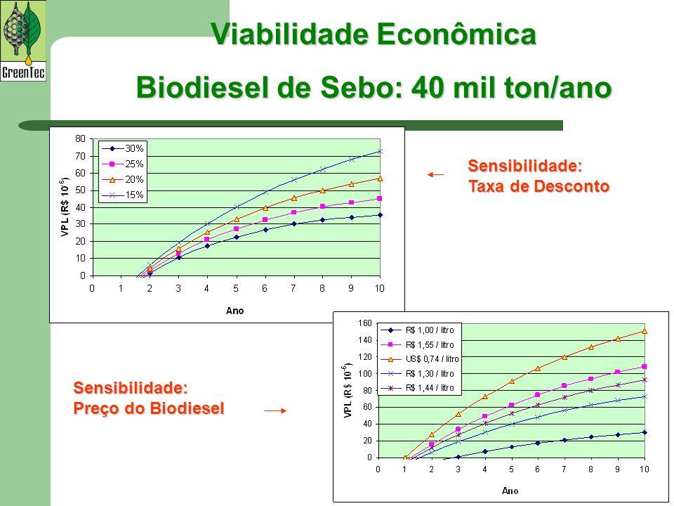 Viabilidade Econômica Biodiesel de Sebo: 40 mil ton/ano Sensibilidade: Taxa de Desconto Sensibilidade: Preço do Biodiesel