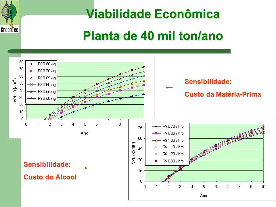Viabilidade Econômica Planta de 40 mil ton/ano Sensibilidade: Custo da Matéria-Prima Sensibilidade: Custo do Álcool