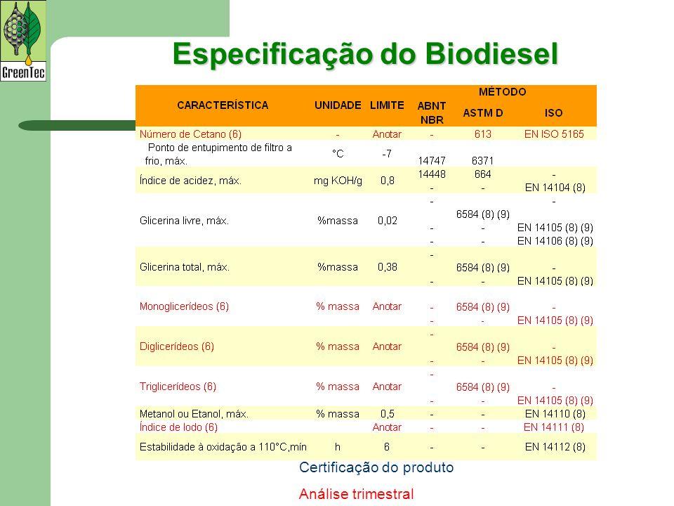 Especificação do Biodiesel Certificação do produto Análise trimestral