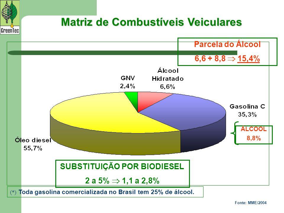 Matriz de Combustíveis Veiculares Fonte: MME/2004 ÁLCOOL 8,8% SUBSTITUIÇÃO POR BIODIESEL 2 a 5% 1,1 a 2,8% (*) Toda gasolina comercializada no Brasil