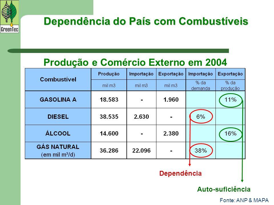 Dependência do País com Combustíveis Produção e Comércio Externo em 2004 Auto-suficiência Dependência Fonte: ANP & MAPA