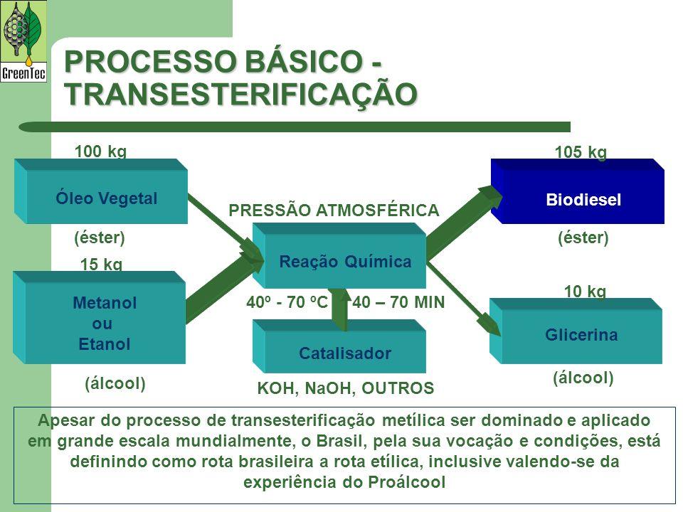 PROCESSO BÁSICO - TRANSESTERIFICAÇÃO Apesar do processo de transesterificação metílica ser dominado e aplicado em grande escala mundialmente, o Brasil