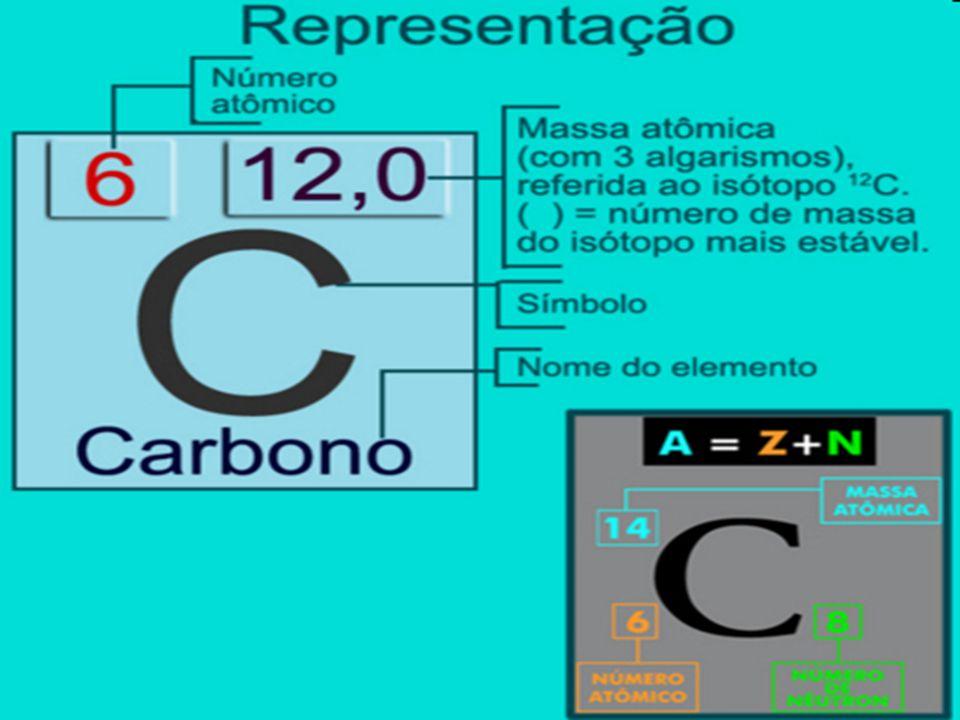 Número de massa (A) = Z + N Número atômico (Z)
