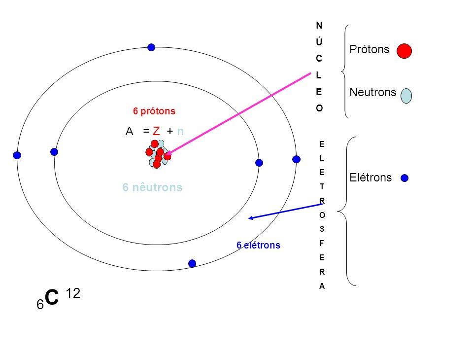 Prótons Neutrons Elétrons NÚCLEONÚCLEO ELETROSFERAELETROSFERA A = Z + n 6 C 12 6 elétrons 6 prótons 6 nêutrons